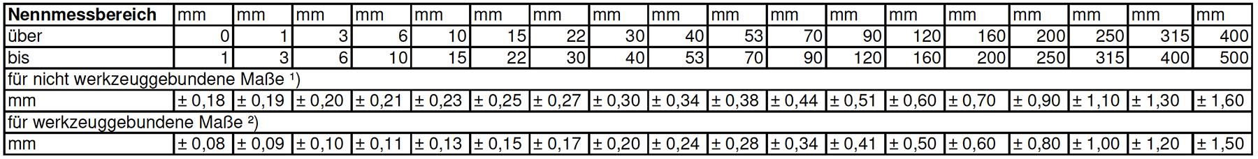 Toleranzwerte Profile und Verbinderelemente