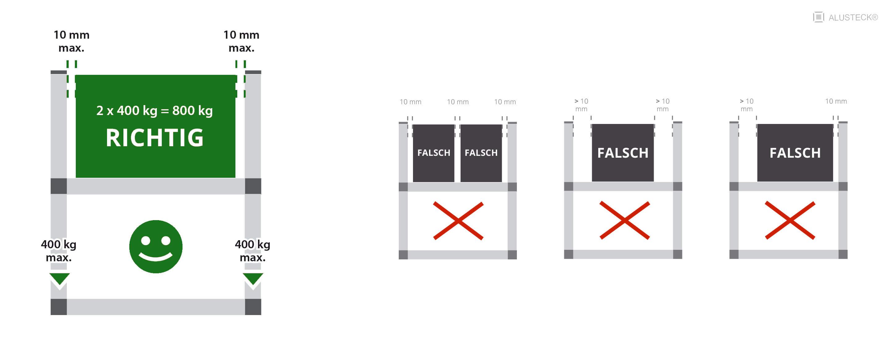 montagehinweis zum ereichen der max belastbarkeit alusteck. Black Bedroom Furniture Sets. Home Design Ideas